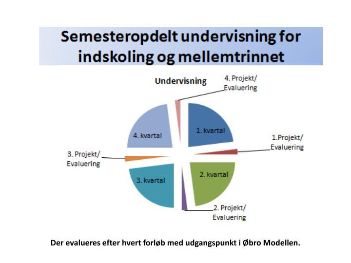 Der evalueres efter hvert forløb med udgangspunkt i Øbro Modellen.