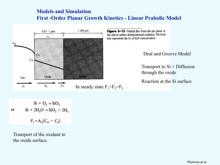Models and Simulation