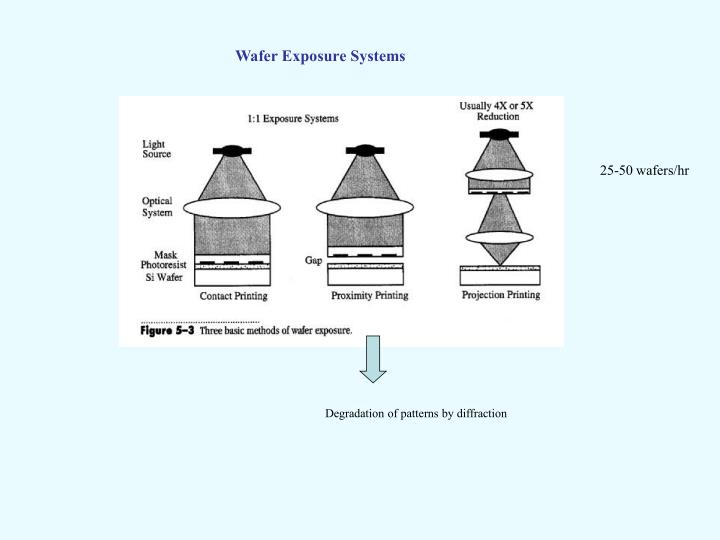 Wafer Exposure Systems