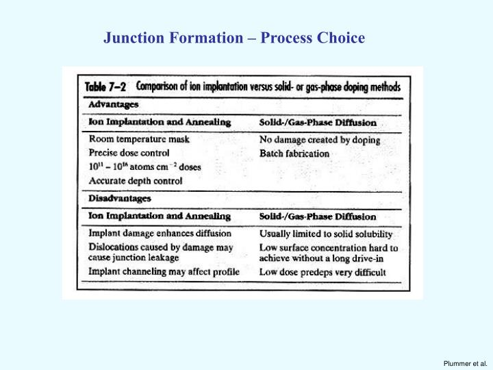 Junction Formation – Process Choice