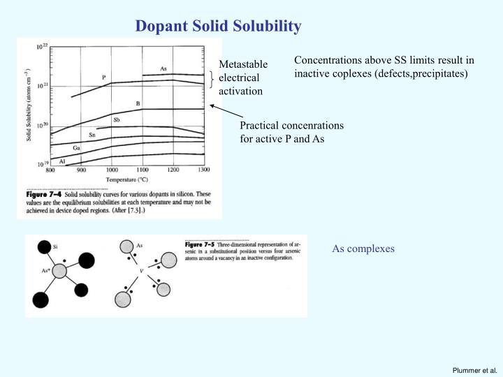 Dopant Solid Solubility