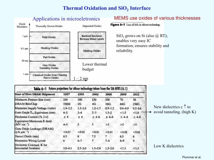 Thermal Oxidation and SiO