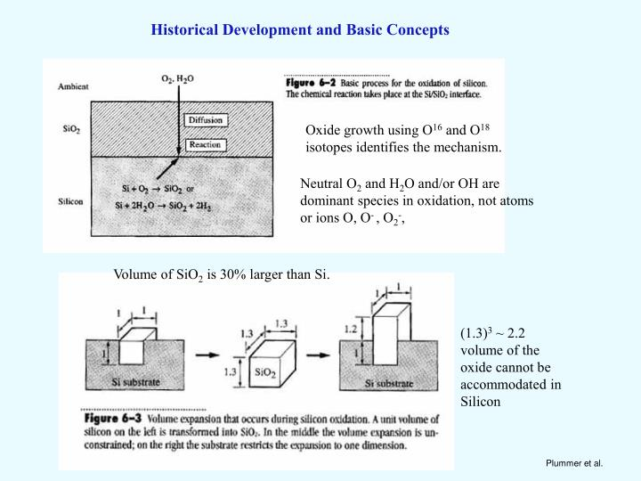 Historical Development and Basic Concepts
