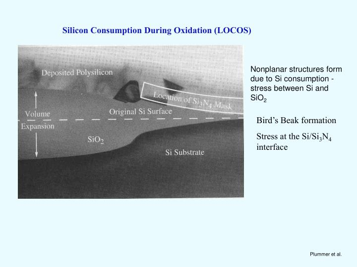 Silicon Consumption During Oxidation (LOCOS)