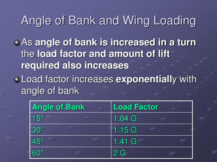 Angle of Bank and Wing Loading