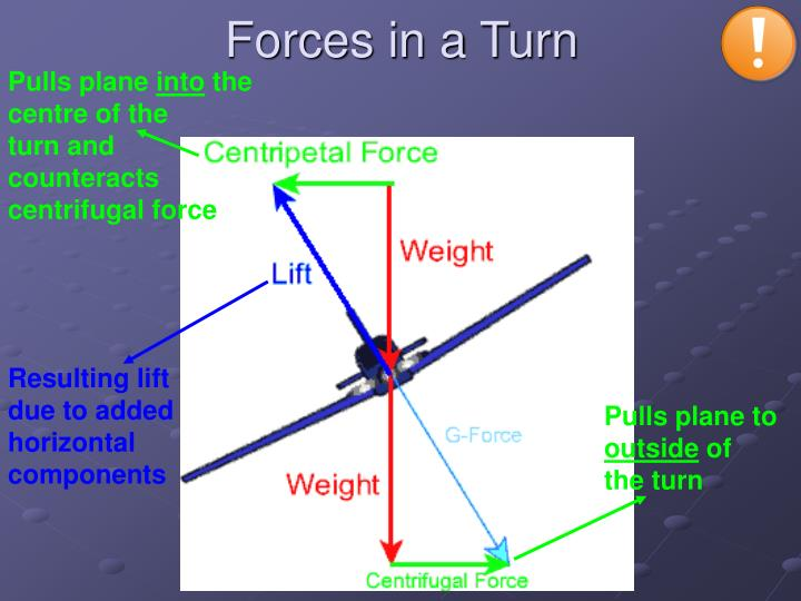 Forces in a Turn