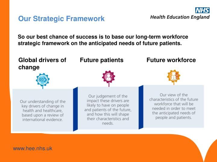 So our best chance of success is to base our long-term workforce strategic framework on the anticipated needs of future patients.