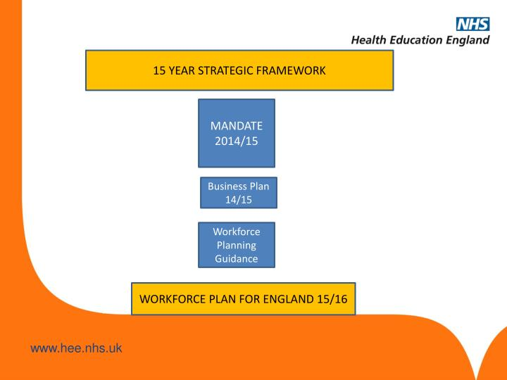 15 YEAR STRATEGIC FRAMEWORK