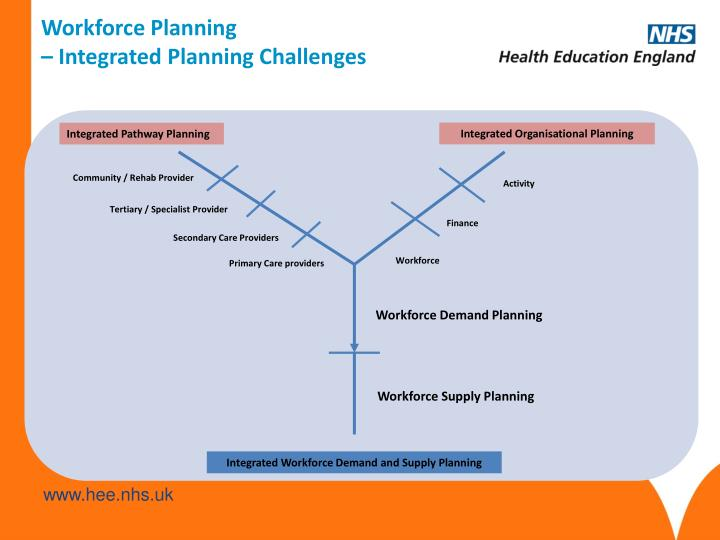 Workforce Planning