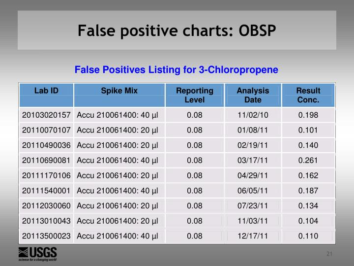 False positive charts: OBSP