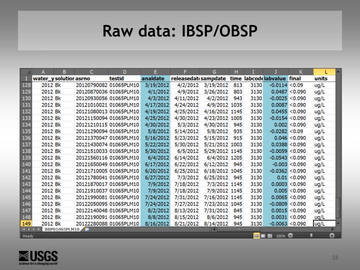 Raw data: IBSP/OBSP