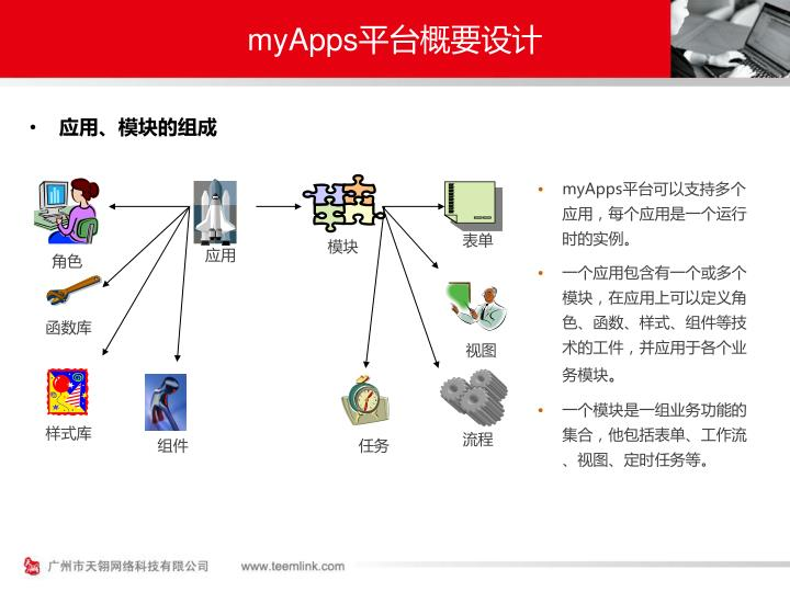 myApps平台概要设计