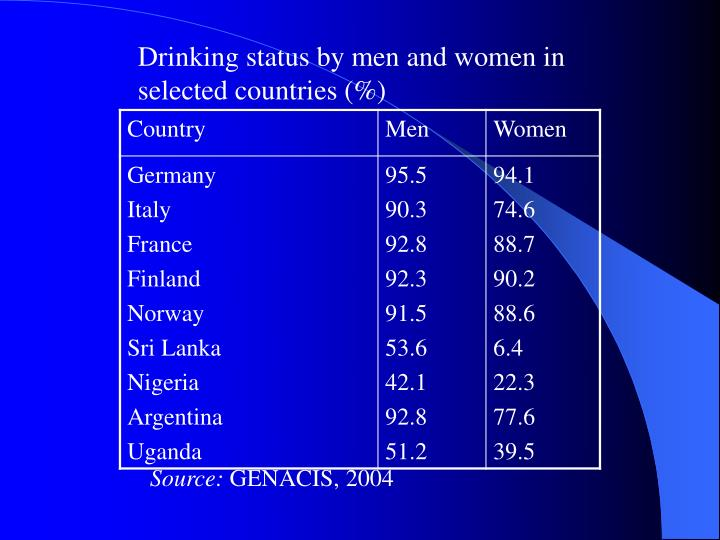Drinking status by men and women in