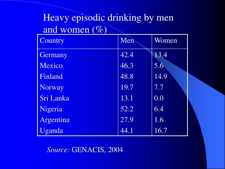 Heavy episodic drinking by men