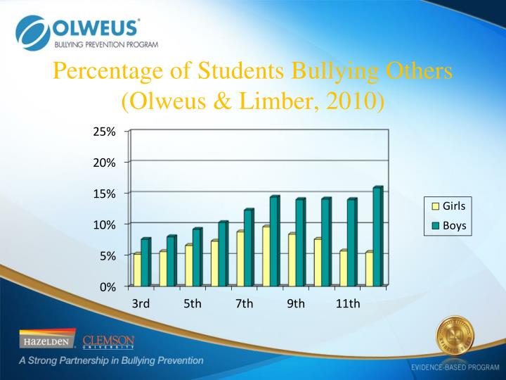 Percentage of Students Bullying Others