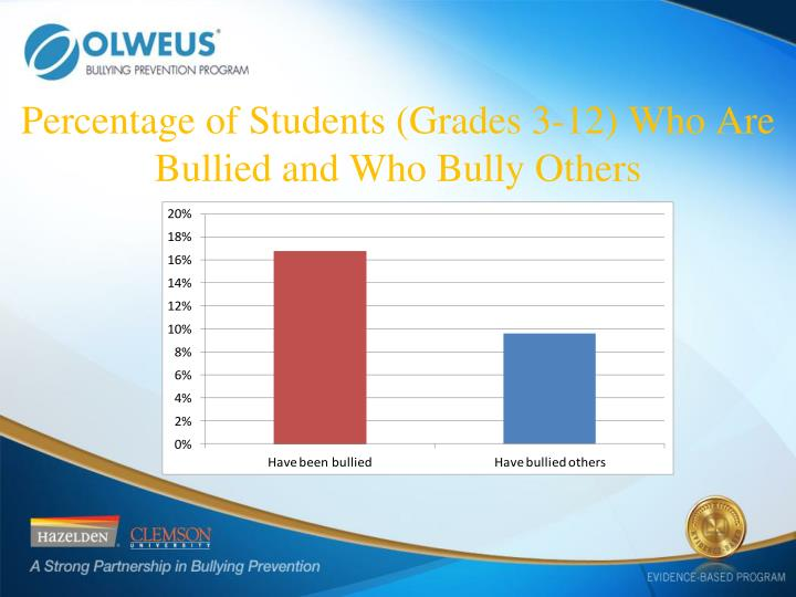 Percentage of Students (Grades 3-12) Who Are Bullied and Who Bully Others