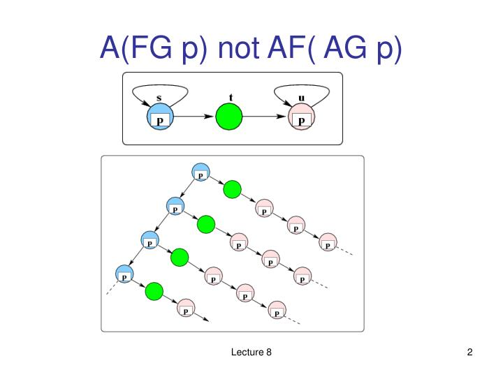 A(FG p) not AF( AG p)