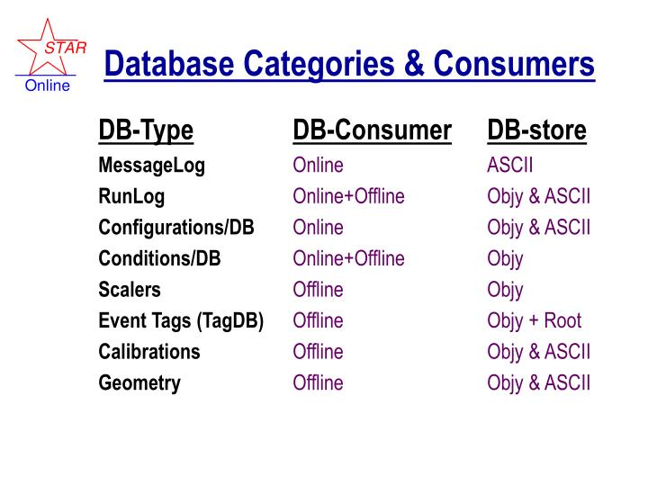 Database categories consumers