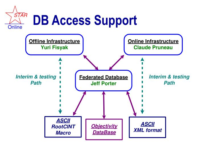 DB Access Support