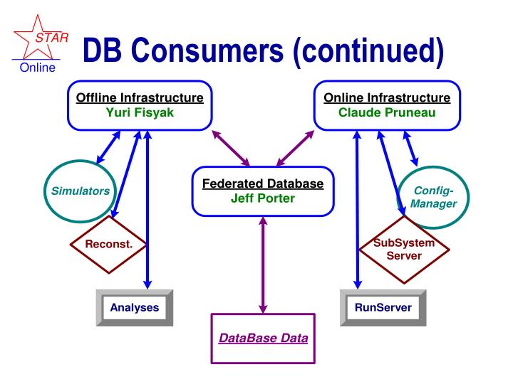 DB Consumers (continued)