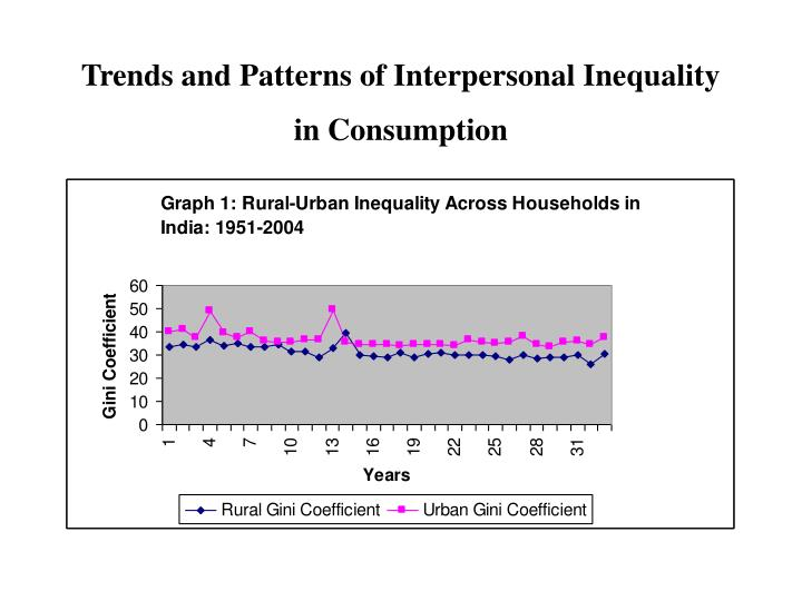 Trends and Patterns of Interpersonal Inequality in Consumption