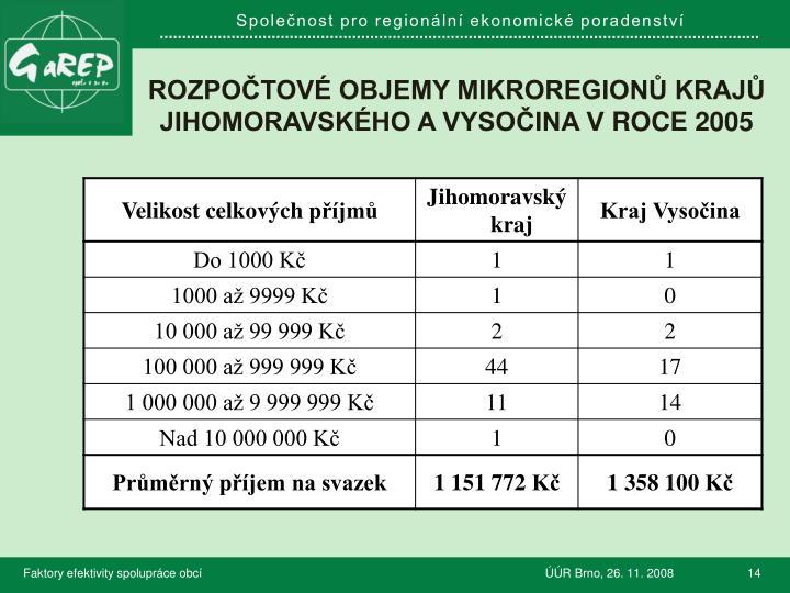 Rozpočtové objemy mikroregionů krajů Jihomoravského a vysočina vroce 2005