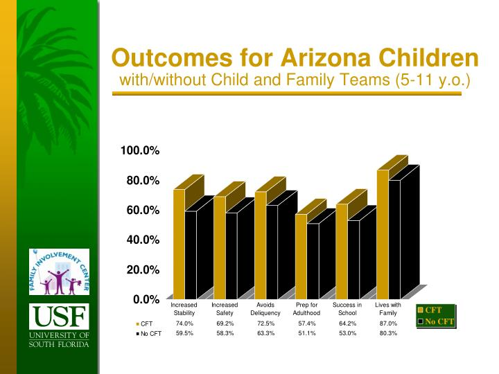 Outcomes for Arizona Children