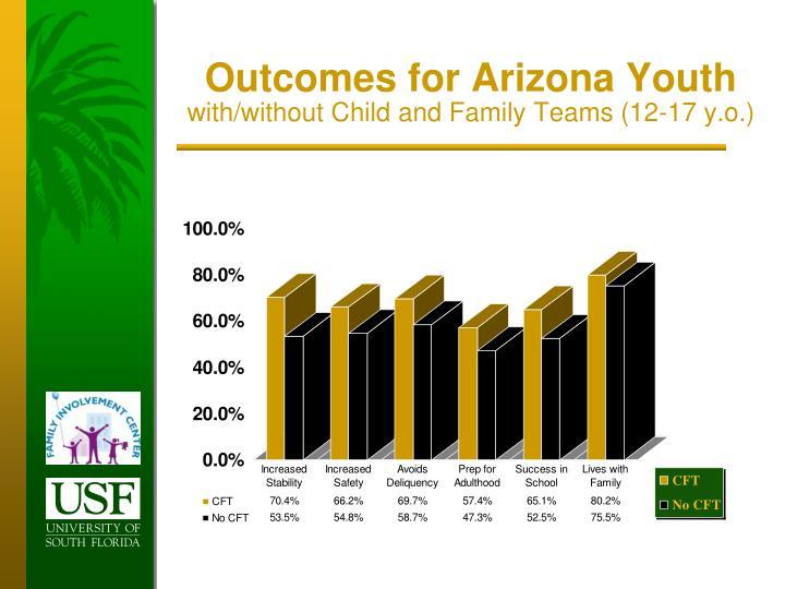 Outcomes for Arizona Youth