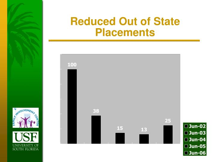 Reduced Out of State Placements