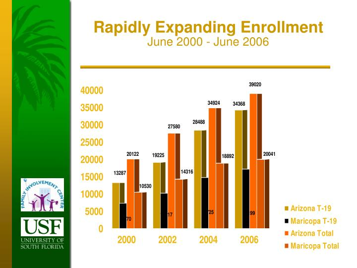 Rapidly Expanding Enrollment