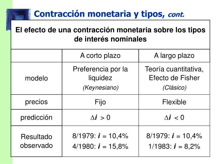 El efecto de una contracción monetaria sobre los tipos de interés nominales