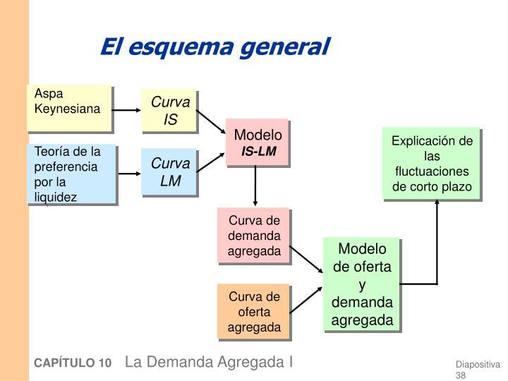 El esquema general