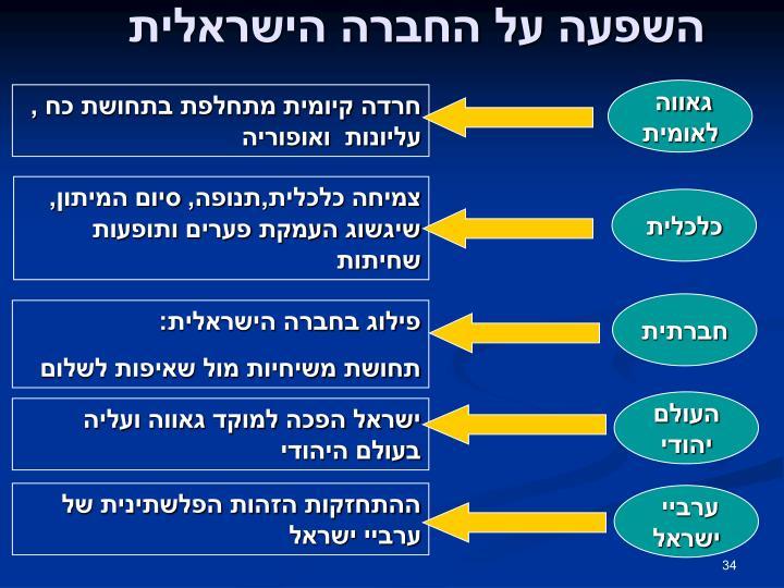 השפעה על החברה הישראלית