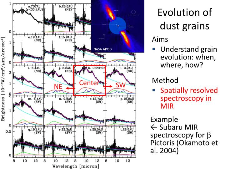 Evolution of dust grains