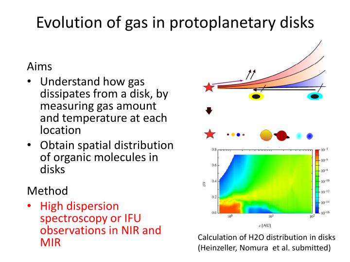 Evolution of gas in