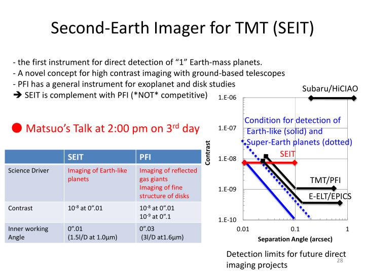 Second-Earth Imager for TMT (SEIT)