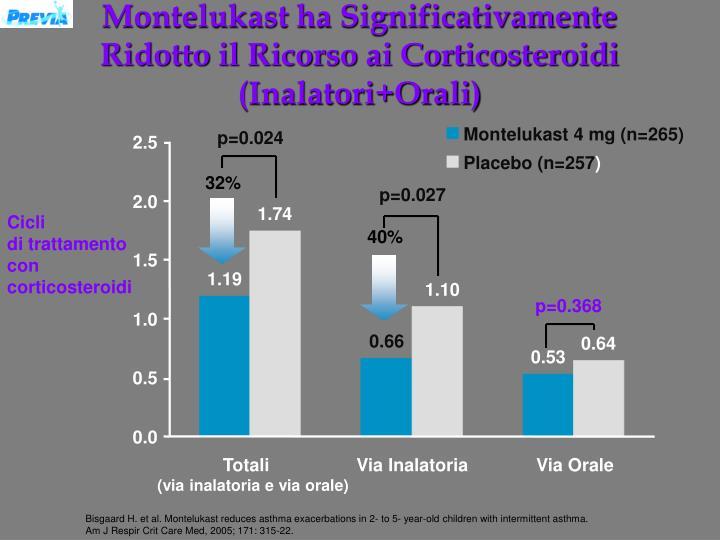 Montelukast ha Significativamente Ridotto il Ricorso ai Corticosteroidi (Inalatori+Orali)
