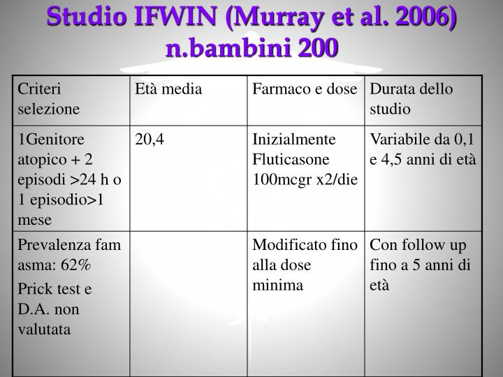 Studio IFWIN (Murray et al. 2006)