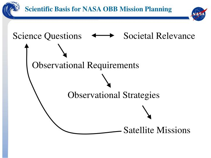 Scientific Basis for NASA OBB