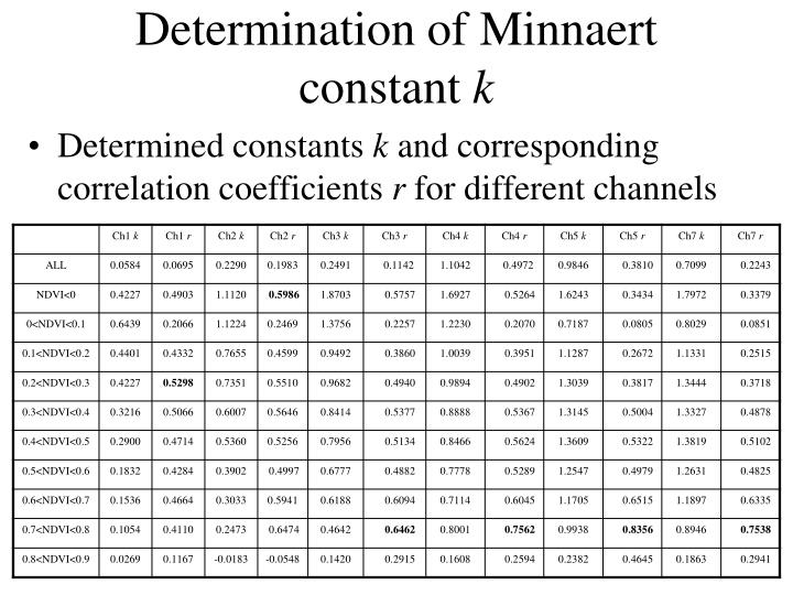 Determination of Minnaert constant