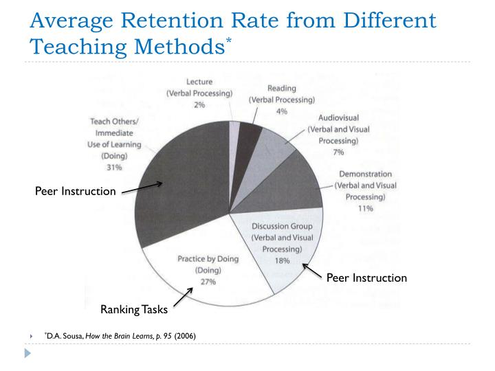 Average Retention Rate from Different Teaching Methods