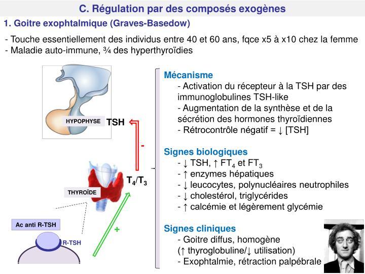C. Régulation par des composés exogènes