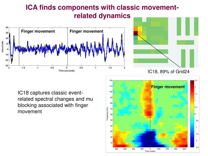 ICA finds components with classic movement-related dynamics