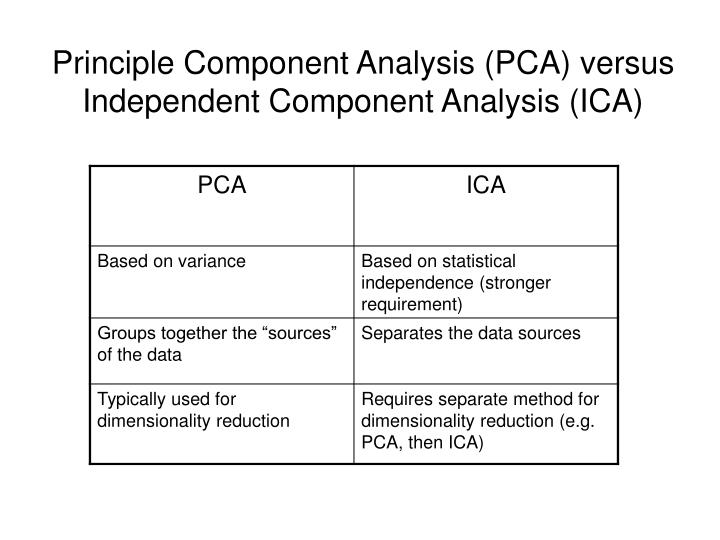 Principle Component Analysis (PCA) versus Independent Component Analysis (ICA)