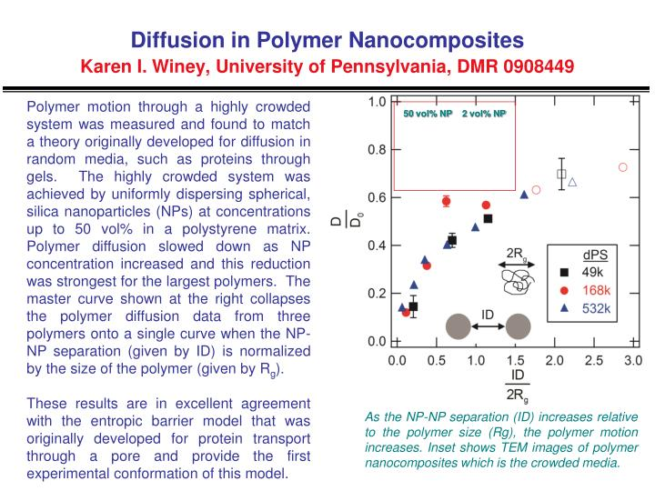 Diffusion in polymer nanocomposites karen i winey university of pennsylvania dmr 0908449