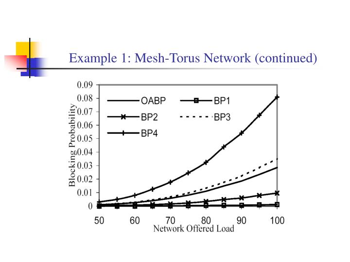 Example 1: Mesh-Torus Network (continued)
