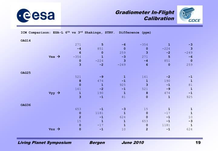 ICM Comparison: ESA-L 6