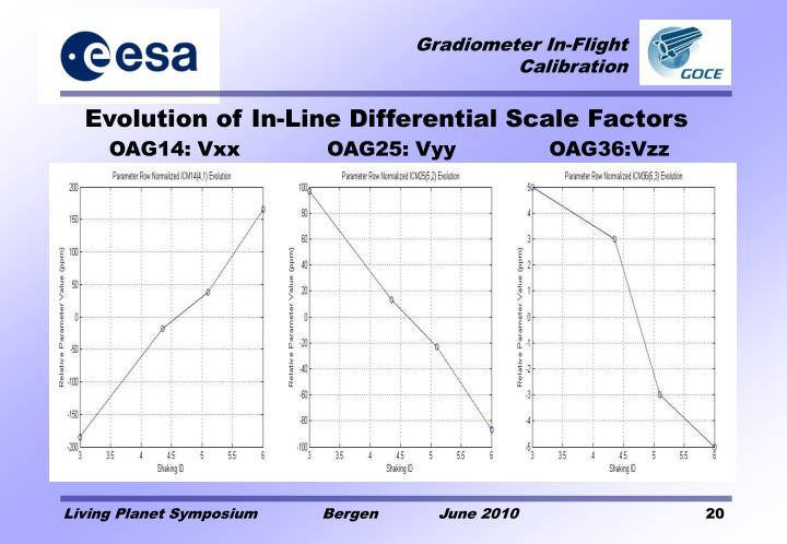 Evolution of In-Line Differential Scale Factors