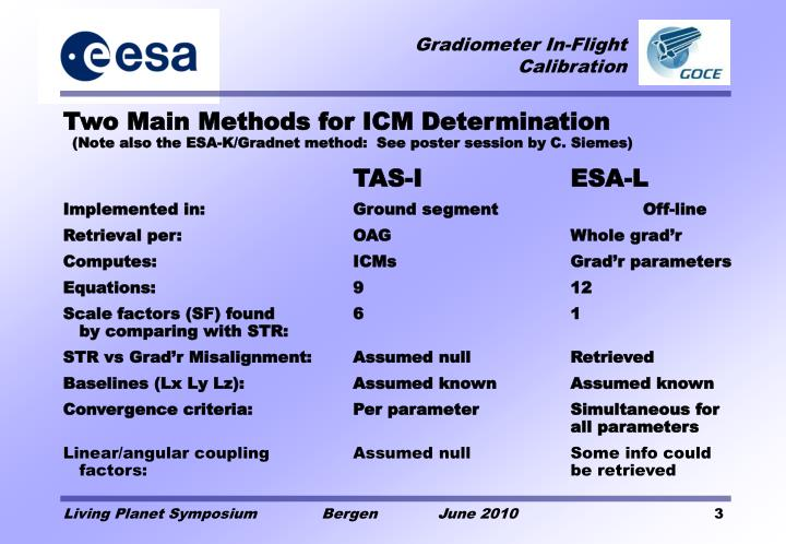 Two Main Methods for ICM Determination