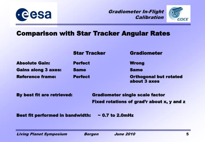 Comparison with Star Tracker Angular Rates